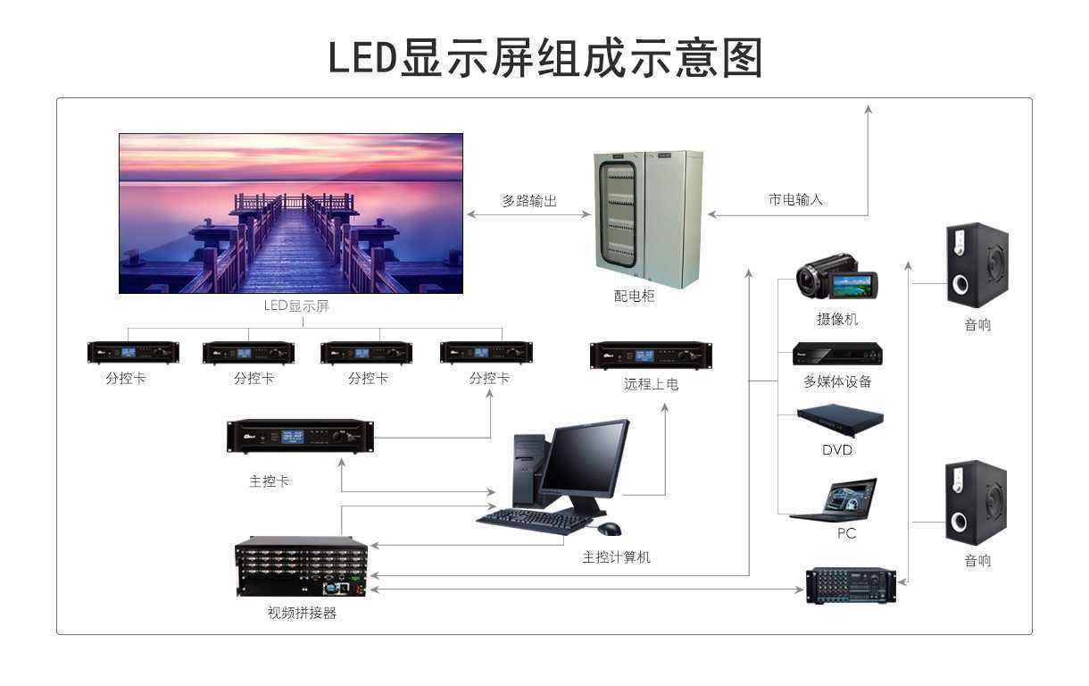 led显示屏系统由哪些组成